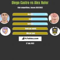 Diego Castro vs Alex Rufer h2h player stats