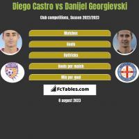 Diego Castro vs Danijel Georgievski h2h player stats