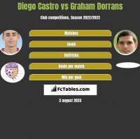 Diego Castro vs Graham Dorrans h2h player stats