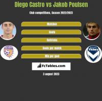 Diego Castro vs Jakob Poulsen h2h player stats