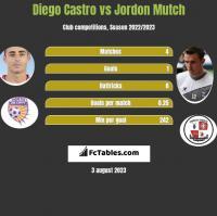 Diego Castro vs Jordon Mutch h2h player stats