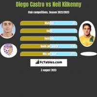 Diego Castro vs Neil Kilkenny h2h player stats