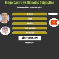Diego Castro vs Nicholas D'Agostino h2h player stats