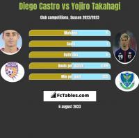 Diego Castro vs Yojiro Takahagi h2h player stats