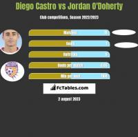 Diego Castro vs Jordan O'Doherty h2h player stats