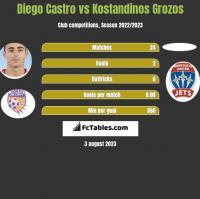 Diego Castro vs Kostandinos Grozos h2h player stats