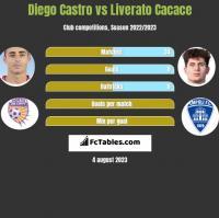 Diego Castro vs Liverato Cacace h2h player stats