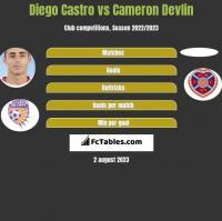 Diego Castro vs Cameron Devlin h2h player stats