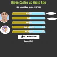 Diego Castro vs Shuto Abe h2h player stats