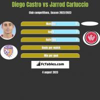 Diego Castro vs Jarrod Carluccio h2h player stats