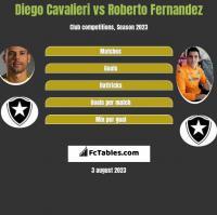 Diego Cavalieri vs Roberto Fernandez h2h player stats