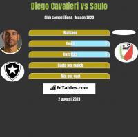 Diego Cavalieri vs Saulo h2h player stats