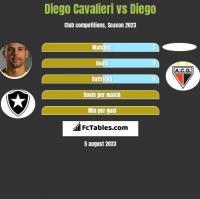 Diego Cavalieri vs Diego h2h player stats