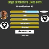Diego Cavalieri vs Lucas Perri h2h player stats