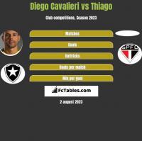 Diego Cavalieri vs Thiago h2h player stats