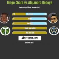 Diego Chara vs Alejandro Bedoya h2h player stats