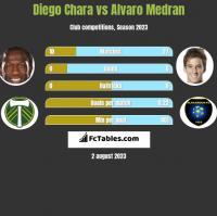 Diego Chara vs Alvaro Medran h2h player stats