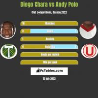 Diego Chara vs Andy Polo h2h player stats