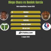 Diego Chara vs Boniek Garcia h2h player stats