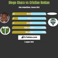 Diego Chara vs Cristian Roldan h2h player stats