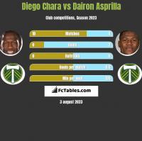 Diego Chara vs Dairon Asprilla h2h player stats