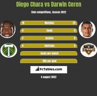 Diego Chara vs Darwin Ceren h2h player stats