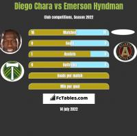 Diego Chara vs Emerson Hyndman h2h player stats
