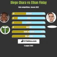 Diego Chara vs Ethan Finlay h2h player stats