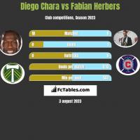 Diego Chara vs Fabian Herbers h2h player stats