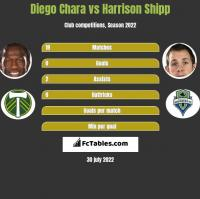 Diego Chara vs Harrison Shipp h2h player stats