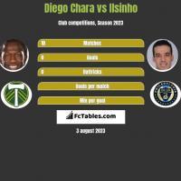 Diego Chara vs Ilsinho h2h player stats