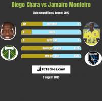 Diego Chara vs Jamairo Monteiro h2h player stats