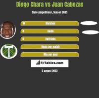 Diego Chara vs Juan Cabezas h2h player stats