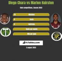 Diego Chara vs Marlon Hairston h2h player stats