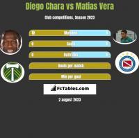Diego Chara vs Matias Vera h2h player stats