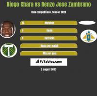 Diego Chara vs Renzo Jose Zambrano h2h player stats