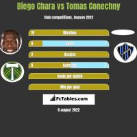 Diego Chara vs Tomas Conechny h2h player stats