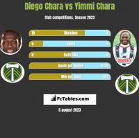 Diego Chara vs Yimmi Chara h2h player stats