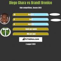 Diego Chara vs Brandt Bronico h2h player stats