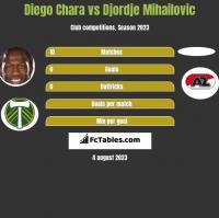 Diego Chara vs Djordje Mihailovic h2h player stats