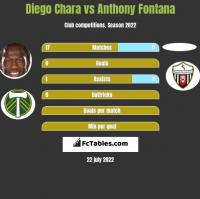Diego Chara vs Anthony Fontana h2h player stats