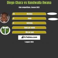 Diego Chara vs Handwalla Bwana h2h player stats