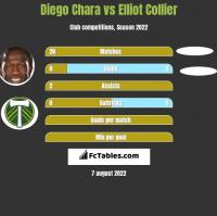 Diego Chara vs Elliot Collier h2h player stats