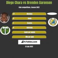 Diego Chara vs Brenden Aaronson h2h player stats