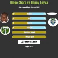 Diego Chara vs Danny Leyva h2h player stats