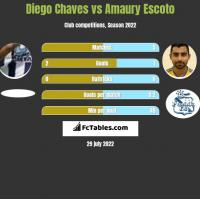 Diego Chaves vs Amaury Escoto h2h player stats