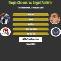 Diego Chaves vs Angel Zaldivar h2h player stats