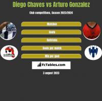 Diego Chaves vs Arturo Gonzalez h2h player stats