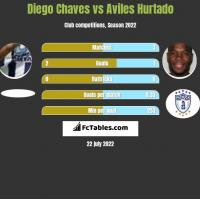 Diego Chaves vs Aviles Hurtado h2h player stats