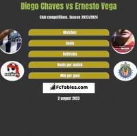Diego Chaves vs Ernesto Vega h2h player stats
